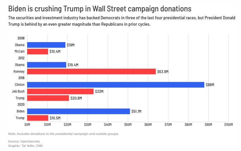 """Esta gráfica muestra la cantidad de dinero que ha recibido Donald Trump y Joe Biden por parte de Wall Street. """"La industria de valores e inversiones ha respaldado a los demócratas en tres de las últimas cuatro carreras presidenciales, pero el presidente Donald Trump está atrasado en una magnitud aún mayor que los republicanos en ciclos anteriores.""""_Matt Egan"""